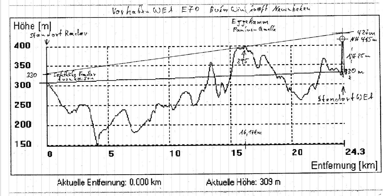 Radar Auenhausen