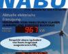 Warnhinweis genehmigt: Nabu jetzt auch offiziell Klimakiller